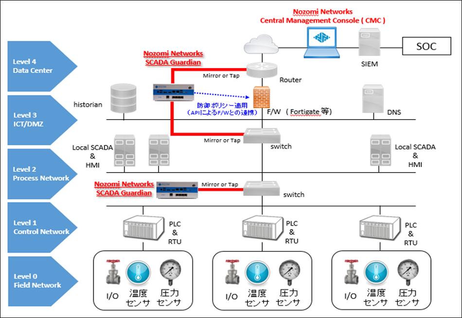 Nozomi Networks Central Management Console(CMC)
